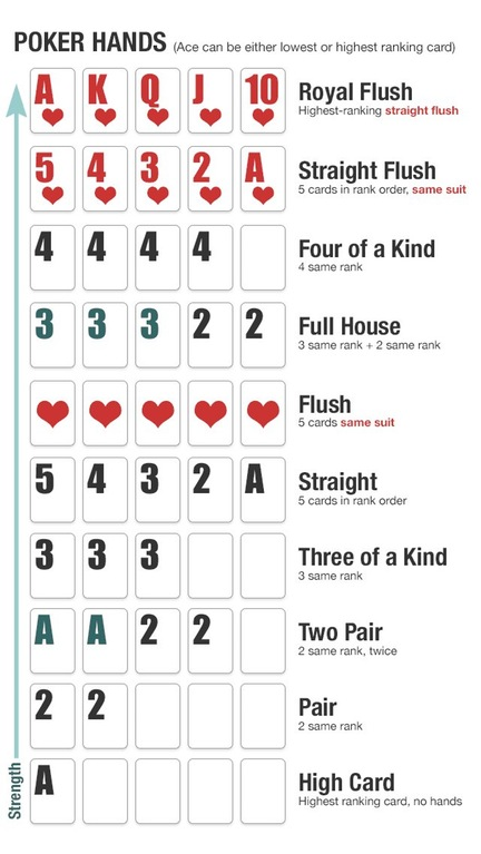 Regle poker meme suite harcourt baccarat prix